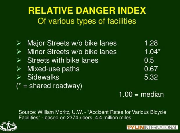 leplante-slide-on-bike-lane-safety